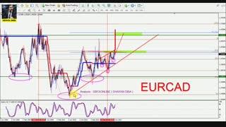 تحلیل دورنمای جفت ارزها در سال 2018 - EURCAD
