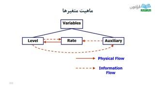 آموزش مدلسازی سیستمهای دینامیکی با Vensim - بخش ششم