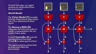 توضیح مدل جهان World Model در یادگیری ماشین