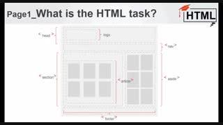آموزش ساده و روان زبان HTML (بخش معرفی)