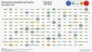 #گرمایش_جهانی از ۱۸۸۰ تا کنون به روایت دادههای #ناسا